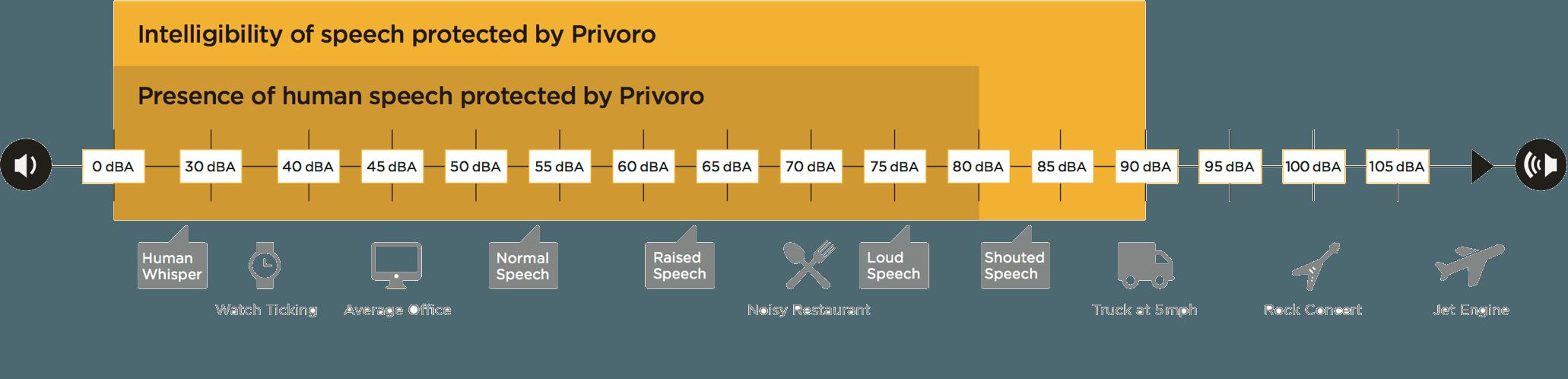 Audio Masking Protection Chart